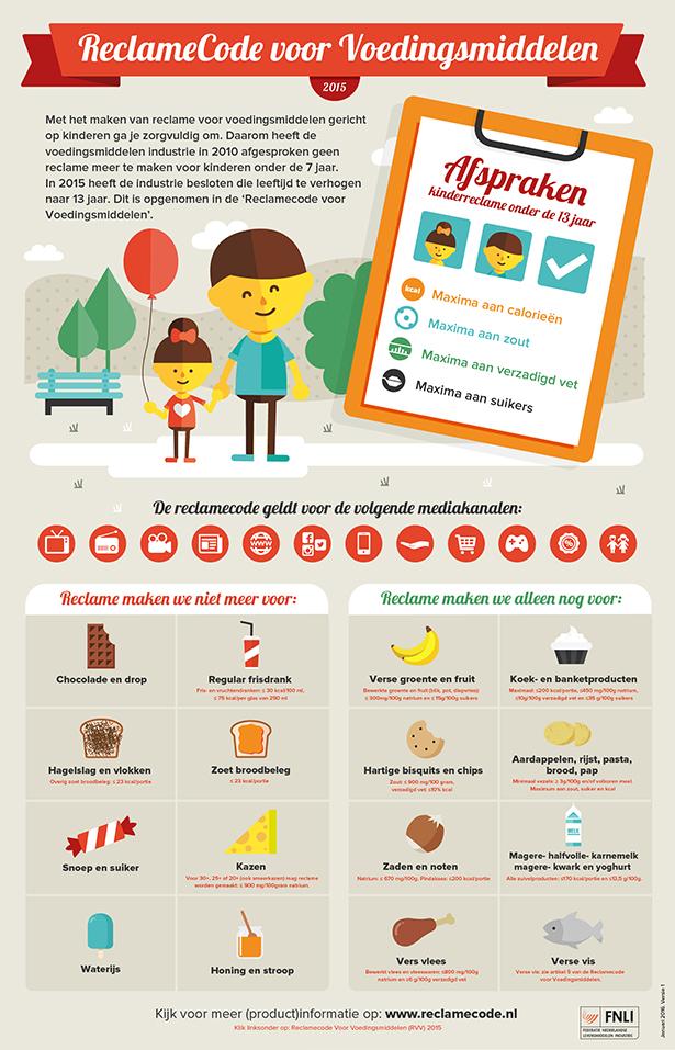 FNLI infographic, reclamecode voor voedingsmiddelen