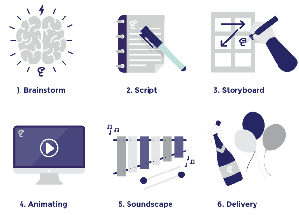 1: Brainstorm 2: Script 3: Storyboard 4: Animating 5: Soundscape 6: Delivery