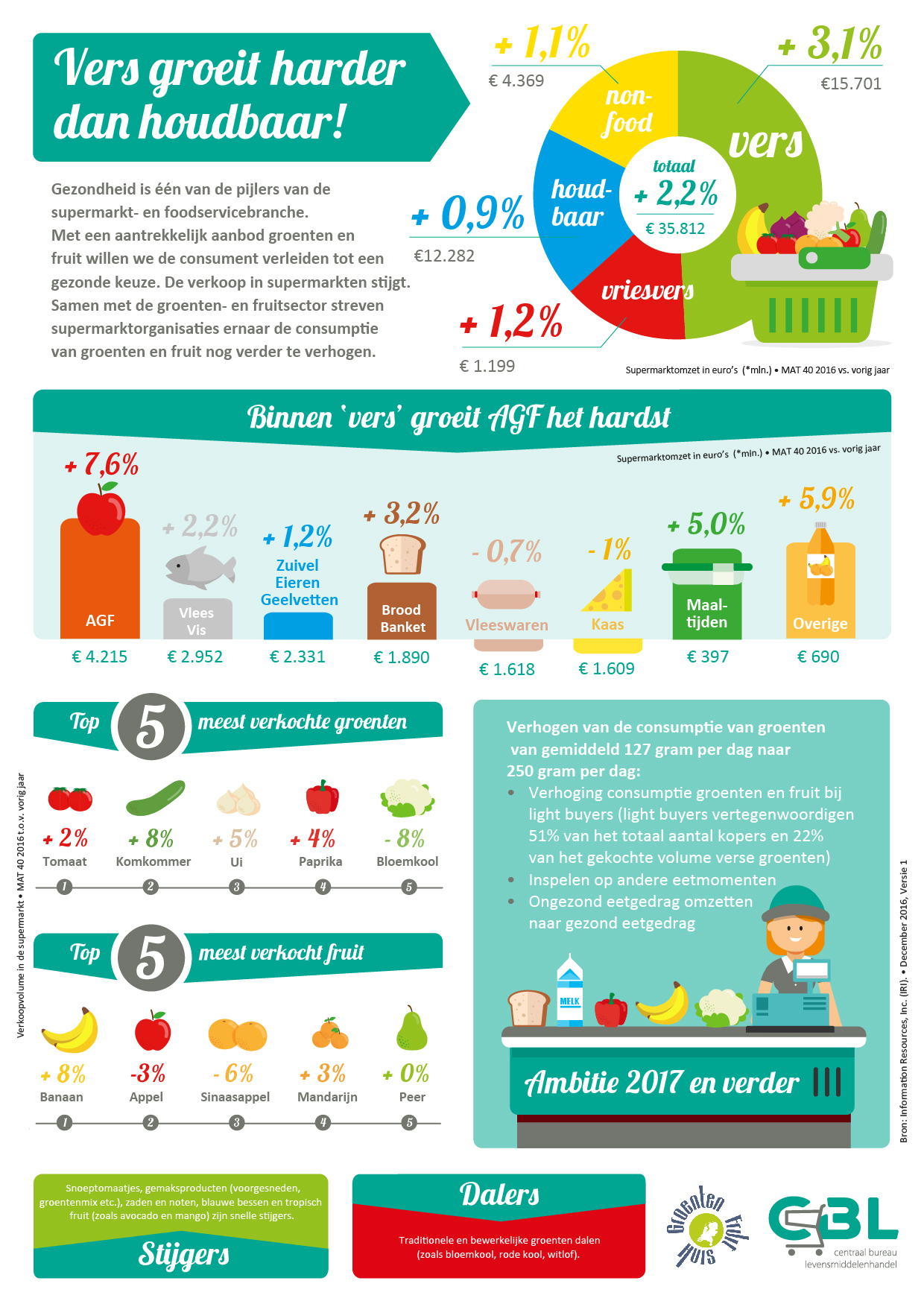 CBL, infographic, illustratie, supermarkt, foodservicebranche
