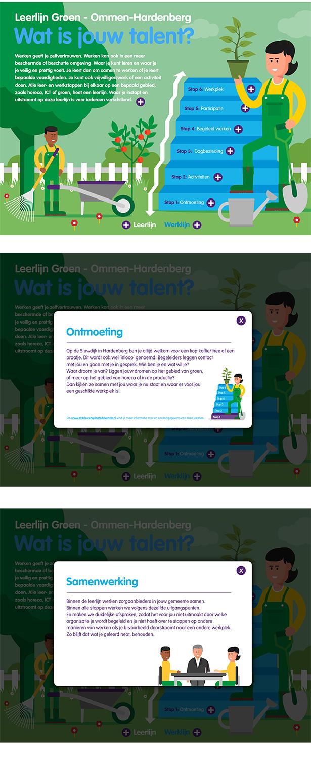 RIBW Groep, infographic, werken leren