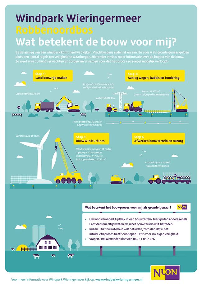 windpark wieringermeer